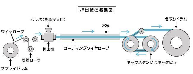 cort-flow